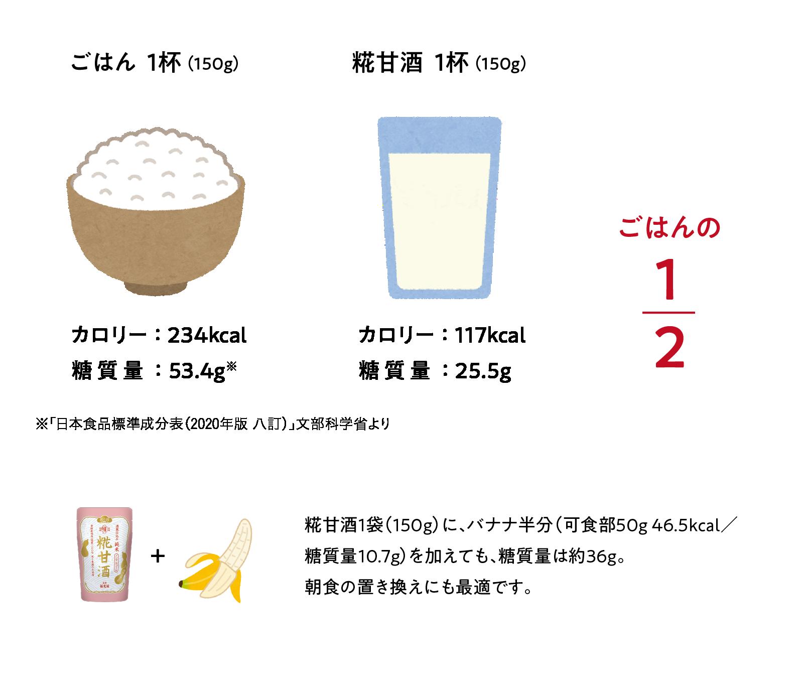 甘酒とご飯のカロリー比較