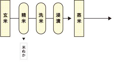純米造りの工程1