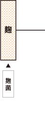 純米造りの工程2