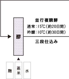 純米造りの工程4