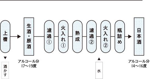 純米造りの工程5