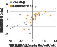 継続的な運動トレーニングと米発酵エキス(VA-1)の摂取