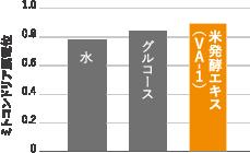 米発酵エキス(VA-1)摂取による骨格筋ミトコンドリアの変化