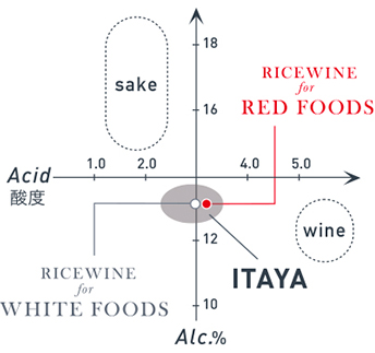 ITAYA RICE WINE for WHITE FOODS / RED FOODS